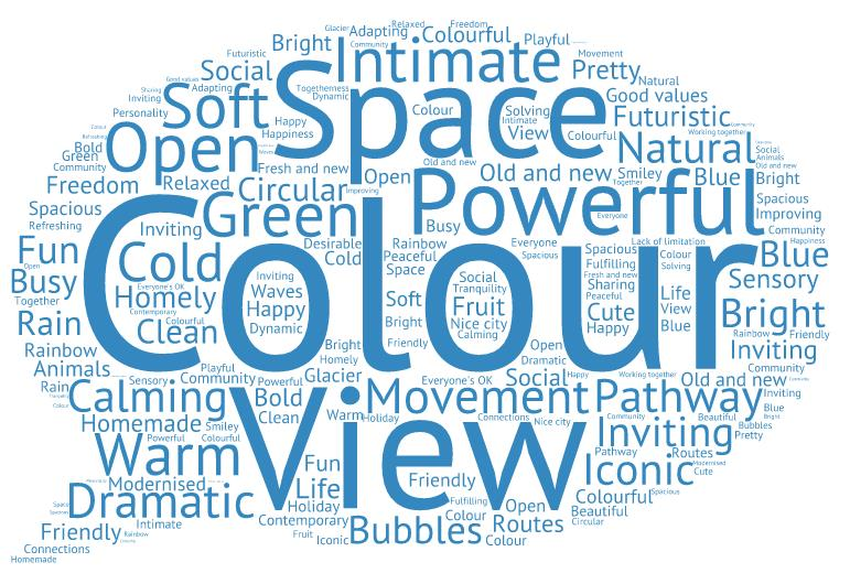 Figure 4: Wordle capturing key language used by workshop participants to express the feeling of being in an ideal hospital environment -