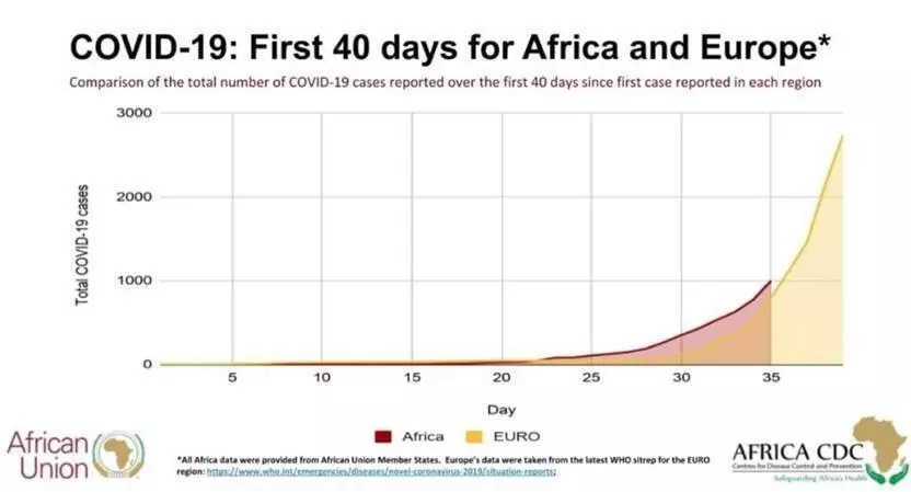 Africa is on a slightly worse infection curve than Europe but has weaker healthcare capacity - African Union / Africa CDC